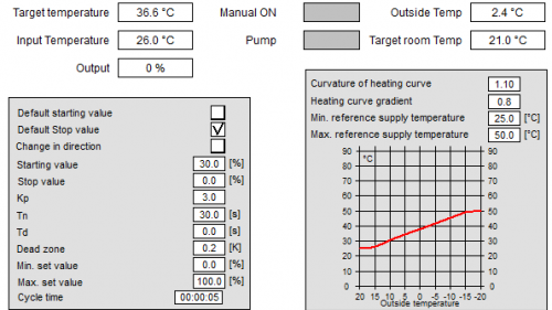 Heating Visu